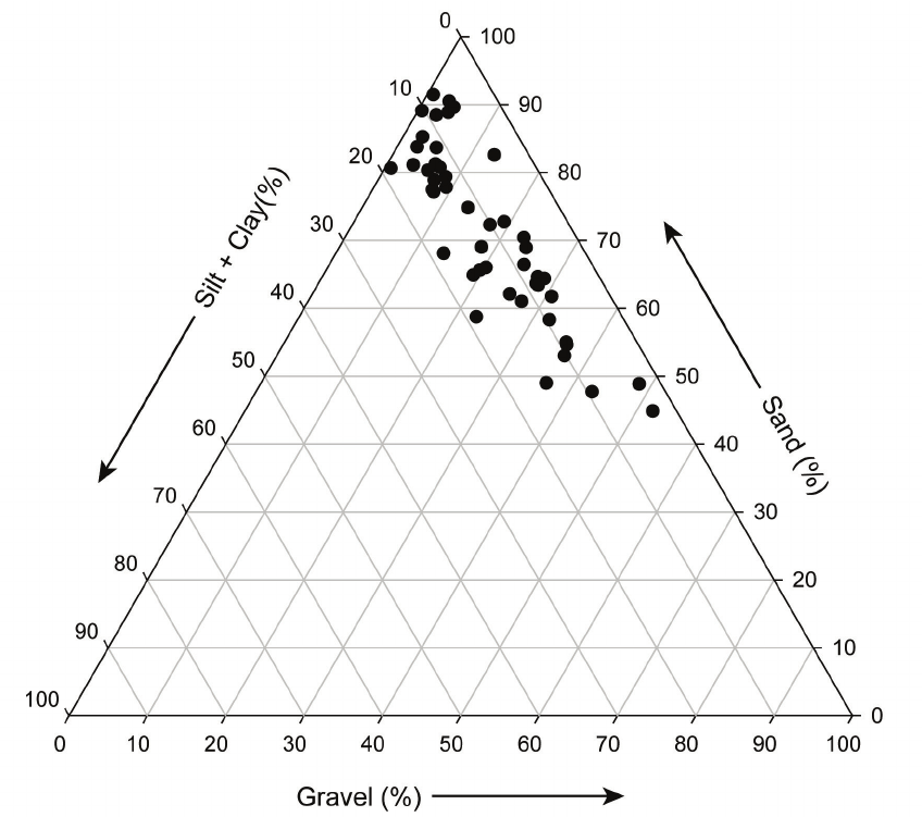 Ternary diagram showing particle-size distributions for 48