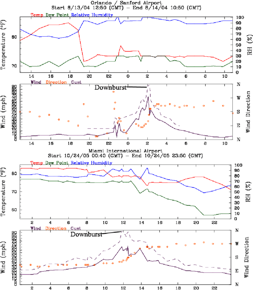 hight resolution of meteograms from sanford top and miami international airport bottom