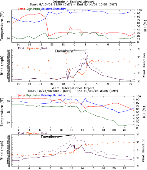 small resolution of meteograms from sanford top and miami international airport bottom