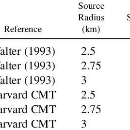 (PDF) The 1992 Little Skull Mountain Earthquake Sequence