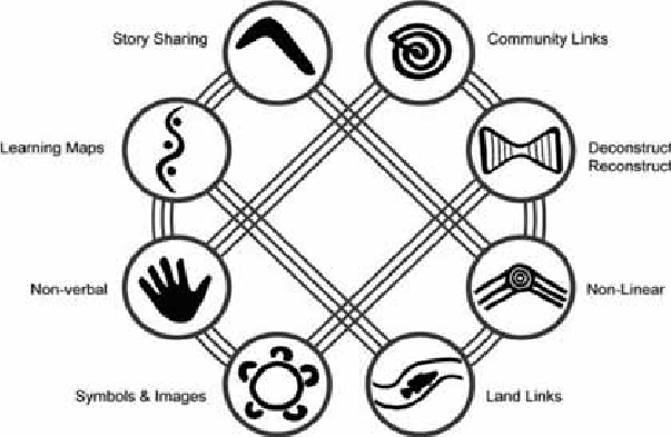 Eight Aboriginal ways of learning (the Community and