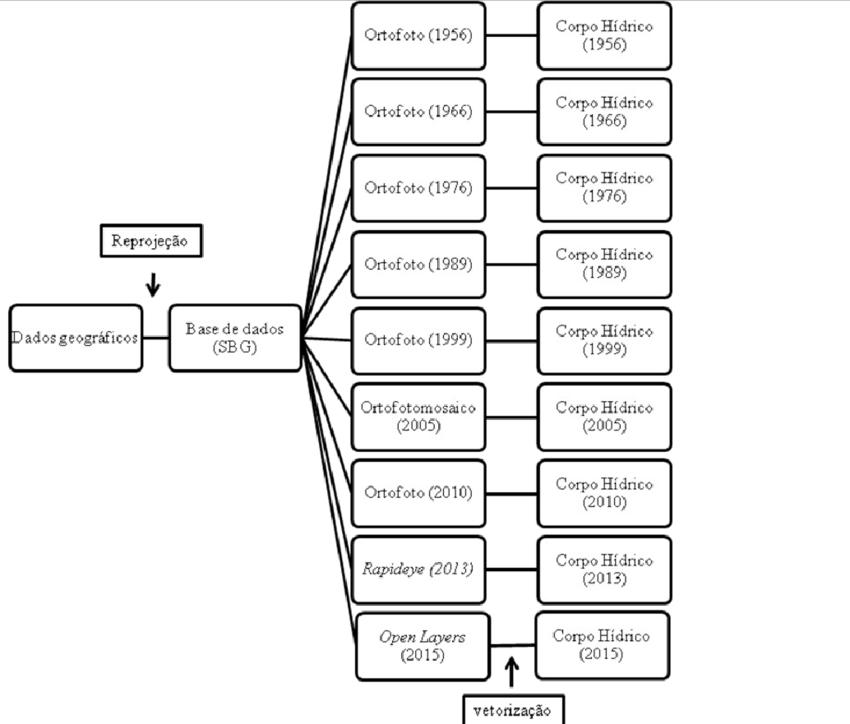 Fluxograma de procedimentos metodológicos, em ambiente SIG
