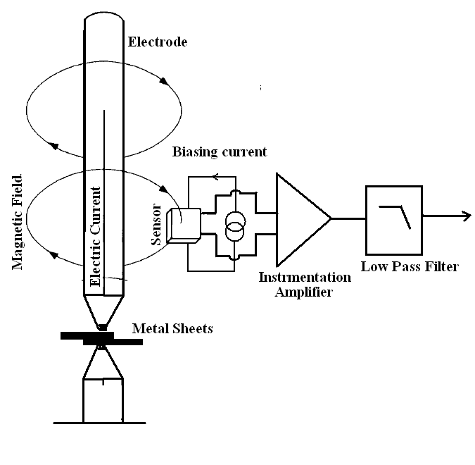 Fig.7 Block diagram of the hall sensor current measurement