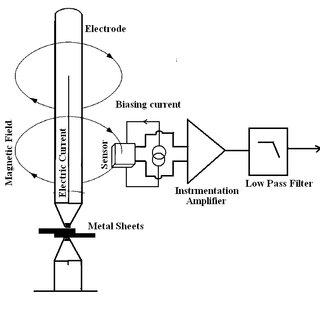 Block diagram of the hall sensor current measurement