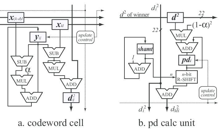Components of systolic computational memory for MMPDCL