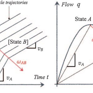 Typical shock waves at a signalized intersection: (a) time