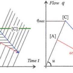 Space Diagram 07 Gsxr 600 Wiring Typical Shock Waves At A Signalized Intersection Time