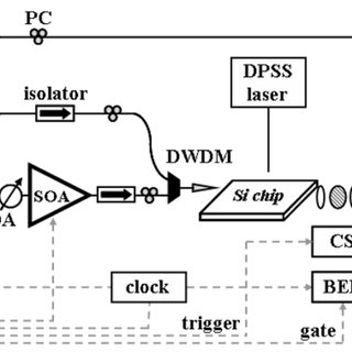 (PDF) High-Speed 22 Switch for Multiwavelength Silicon