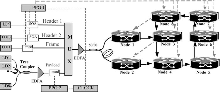 Experimental setup of eight-node data vortex subnetwork
