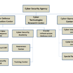 "Old Scientific Diagram Hvac Wiring Pdf Proposed ""cyber Security Agency Organization"" Chart For Turkey 