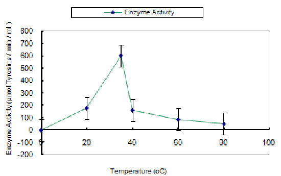 plot diagram activity 2000 toyota celica stereo wiring graph showing effects of temperature on enzyme in m citrifolia using casein as substrate