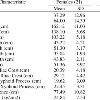 Summary of the subjects' anthropometric measurements