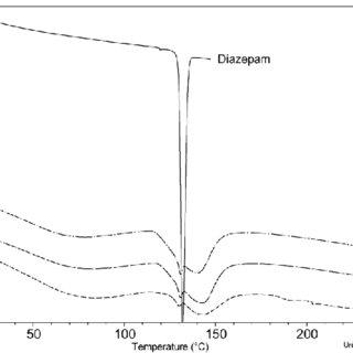 Schematic diagram of a heat flux differential scanning