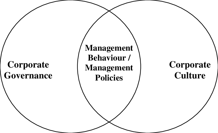 8. The relationship between corporate governance and