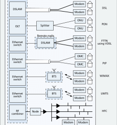 schematic of network structure with access network options including digital subscriber line dsl and [ 850 x 1079 Pixel ]