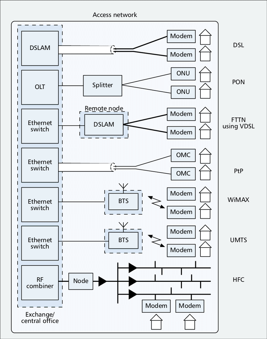 hight resolution of schematic of network structure with access network options including digital subscriber line dsl and