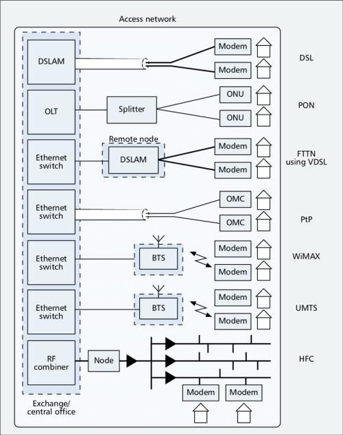 small resolution of schematic of network structure with access network options including digital subscriber line dsl and