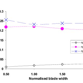 Comparison of heat-transfer distribution from a