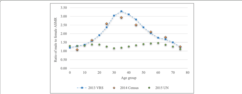 Male to female age-specific mortality ratio. Data source