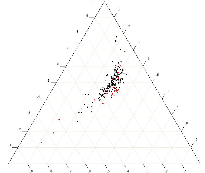 1129 questions with answers in Regression Analysis