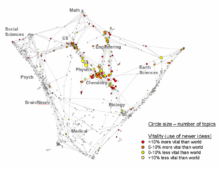Structural map of science and technology showing the
