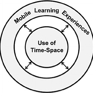 (PDF) Viewing Mobile Learning from a Pedagogical Perspective.