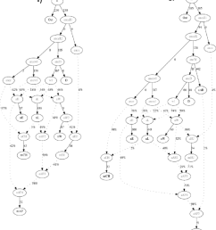 admixture graph models for ancient and modern domestic goats a base graph used which was rejected b a modified version of the previous graph  [ 850 x 955 Pixel ]