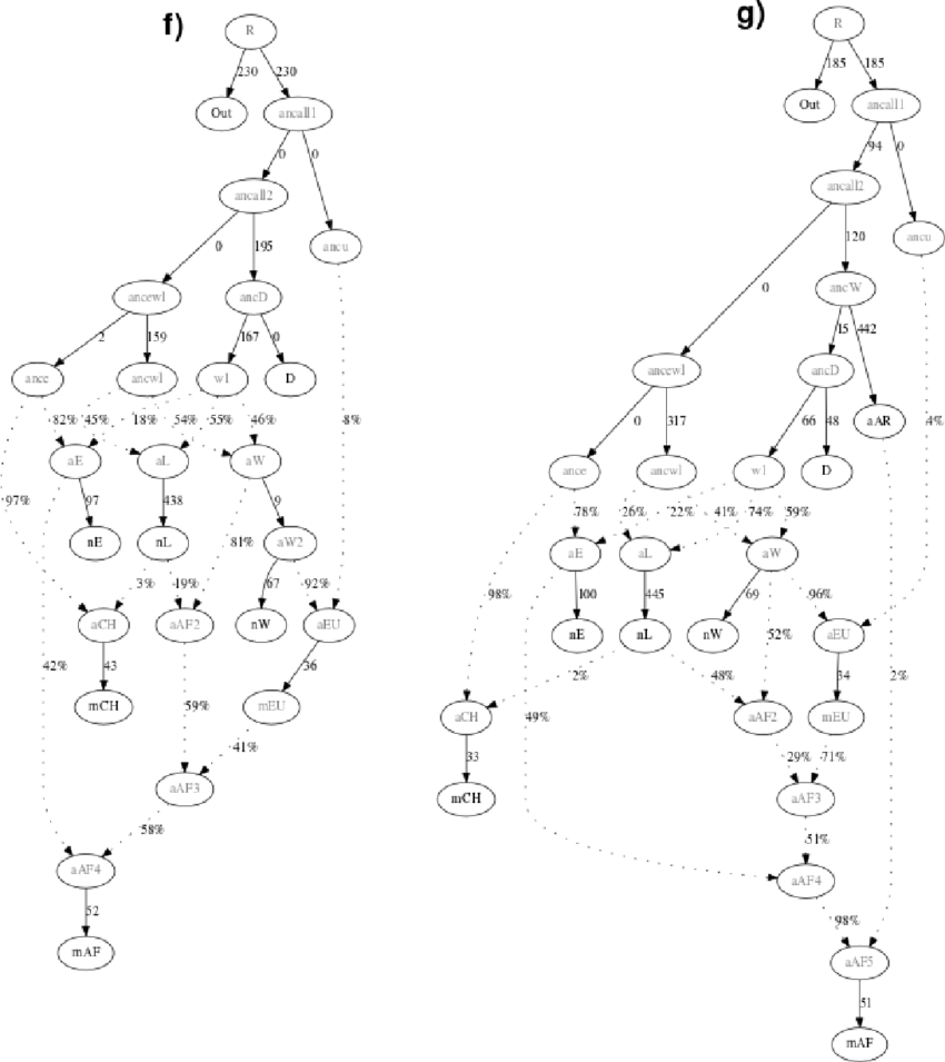 medium resolution of admixture graph models for ancient and modern domestic goats a base graph used which was rejected b a modified version of the previous graph