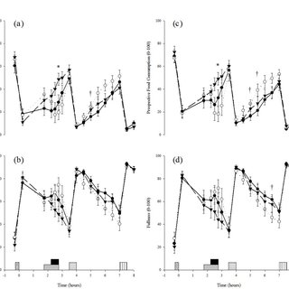 (PDF) Appetite, gut hormone and energy intake responses to