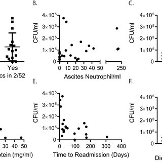 Ascites cohort antibiotic history and 6-month outcomes