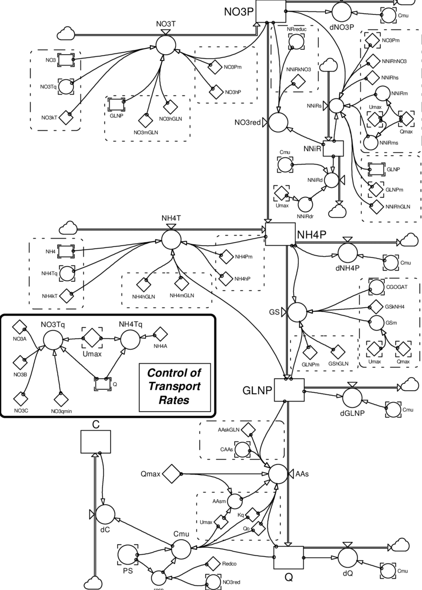 Structure of the PowerSim model, excluding the calculation