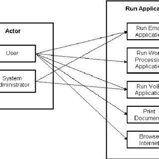 Example of Requirements Hierarchy from SysML 1.0