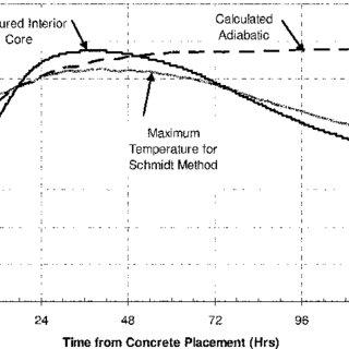 (PDF) Evaluation of Temperature Prediction Methods for