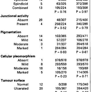 (PDF) Canine oral malignant melanoma: Prognostic utility