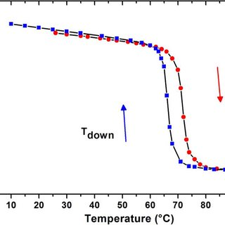 ACTUAL EFFICIENCY AS A FUNCTION OF HEAT SOURCE TEMPERATURE