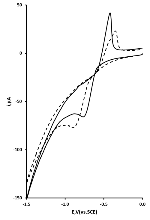 small resolution of cyclic voltammetric behaviour of 0 1 mm pb at a drawn pencil in a 0 3 m acetic
