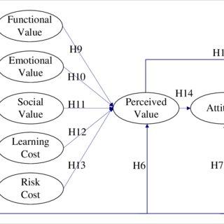 The theoretical framework of self-efficacy-based value