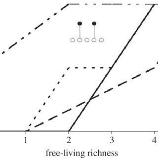 (PDF) Biodiversity loss decreases parasite diversity