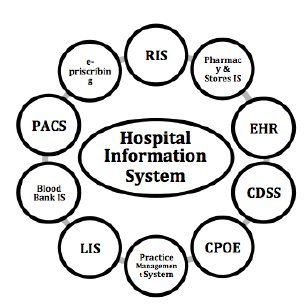 (PDF) An evaluation of hospital information systems