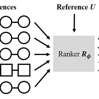 (PDF) Adversarial Ranking for Language Generation