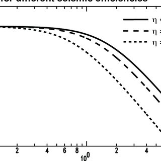 (PDF) The Scaling of Seismic Energy With Moment: Simple