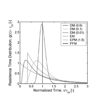 8. Simulated residence time distributions for non-steady