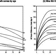 (PDF) Woodcock Johson VI Assessment Service Bulleting 2