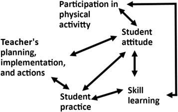 Teaching for physical literacy: Implications to