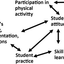 (PDF) Teaching for physical literacy: Implications to