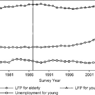 5. Employment status of older men (55-69 years old