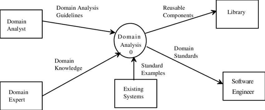provides a context diagram for the domain analysis process