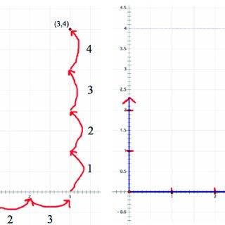 (PDF) Epistemic algebraic students: Emerging models of