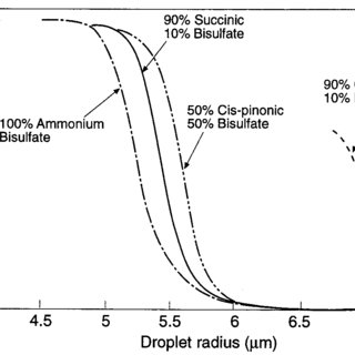 (PDF) Organic atmospheric aerosols: Review and state of