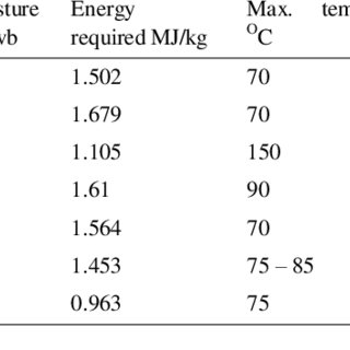 (PDF) Energy requirements for drying of sliced